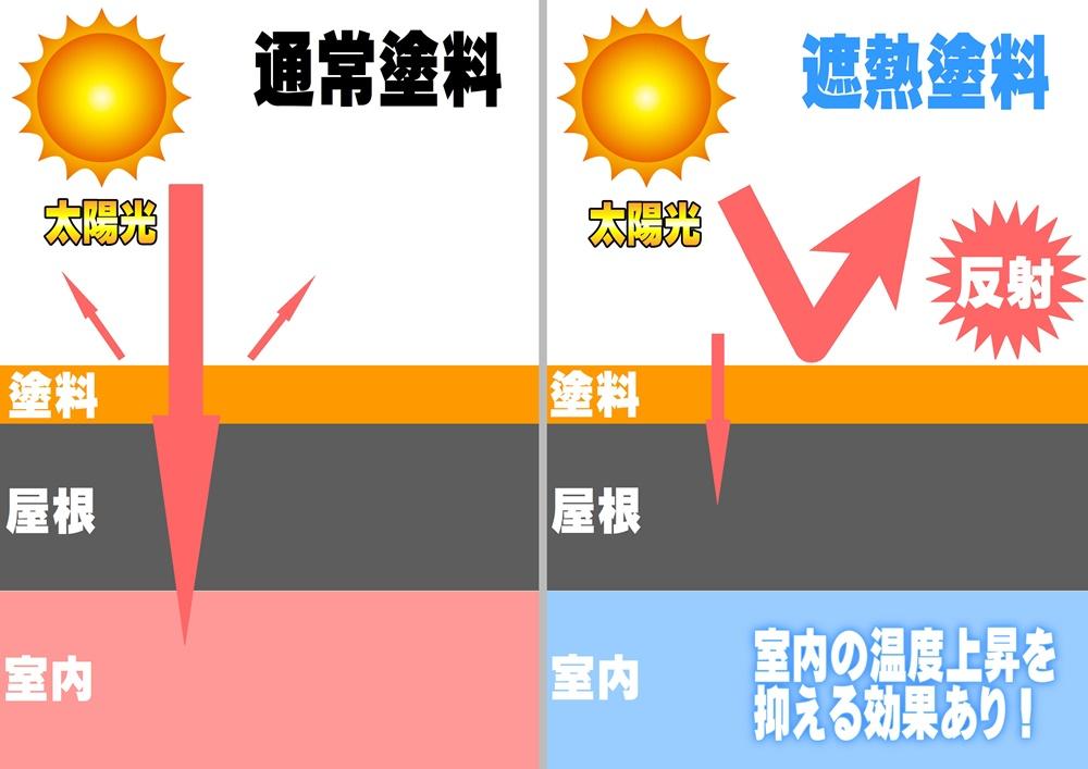 紫外線反射